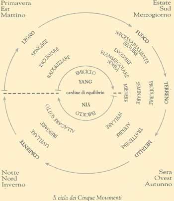 I-ching . Il Ciclo dei cinque movimenti