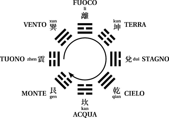 I-Ching e gli Elementi della natura