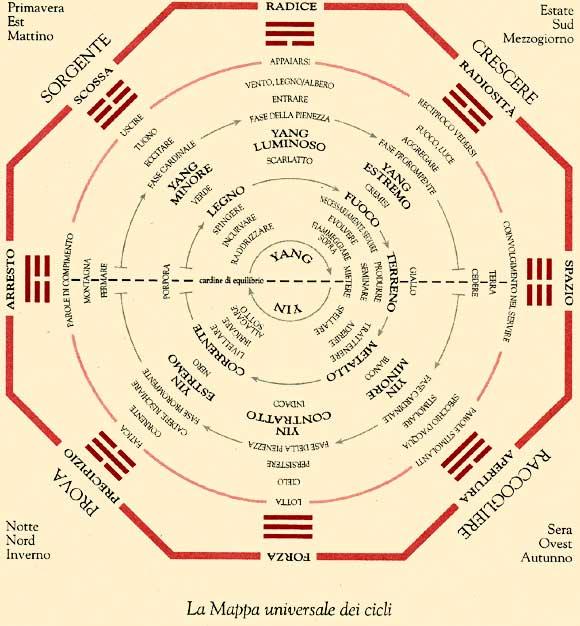 I-ching -La mappa universale delle trasformazioni (mutamenti)