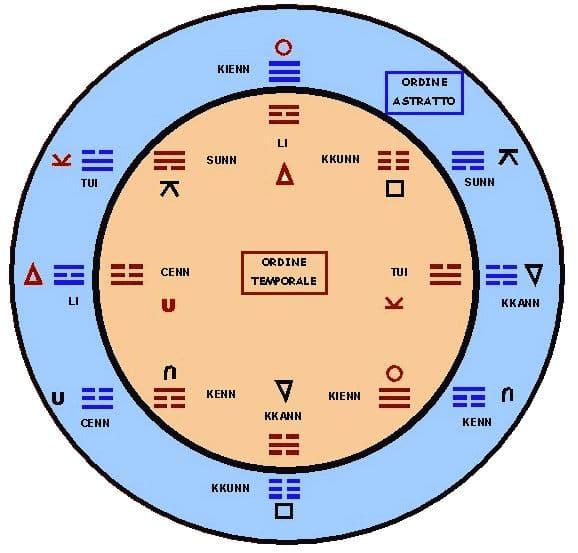 Ordine Temporale nella Teoria del Mutamenti
