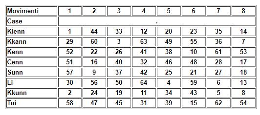 Le otto case dei simboli primari