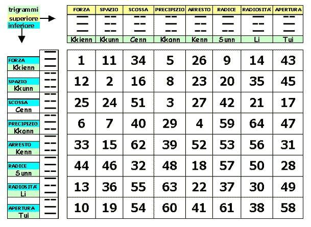 I-Ching - Il metodo delle tre monete